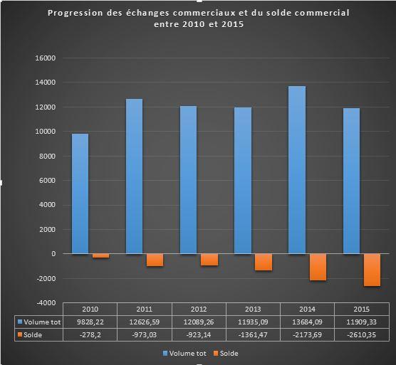 tableau des flux commerciaux globux et du solde au cameroun