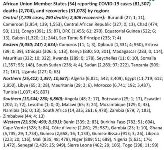 02 Le bilan par pays africain au 17 mai selon Africa CDC