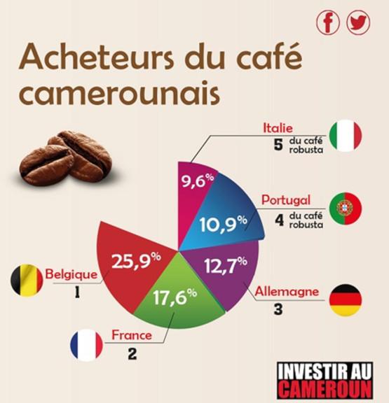 acheteurs du café camerounais