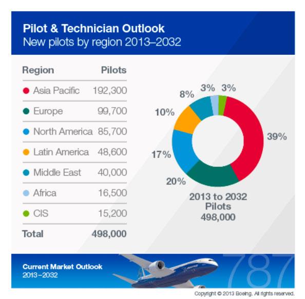 504 emplois aeronautique