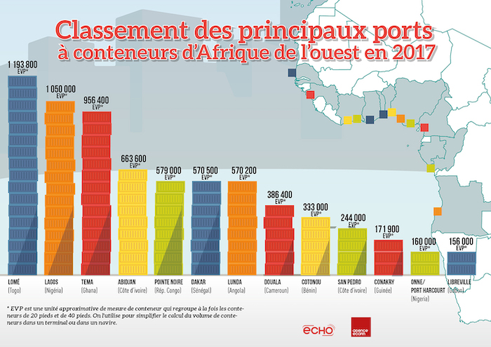 Infographie Togo First PORT A CONTENEURS p