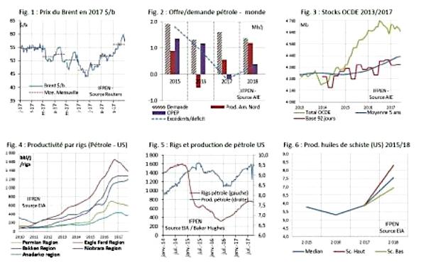 02327 Ecofin Hebdo 03 graphs petrole