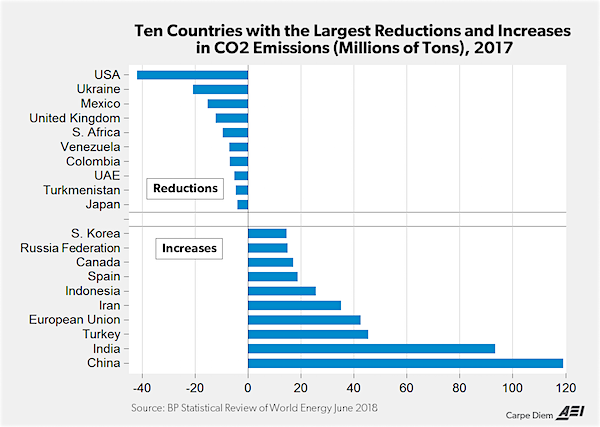 ten countries with the largest reductions and increases in co2 emissions millions of tons 2017