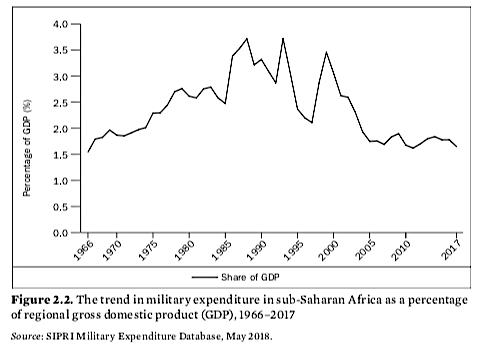 Evolution depenses militaires Afrique SSH