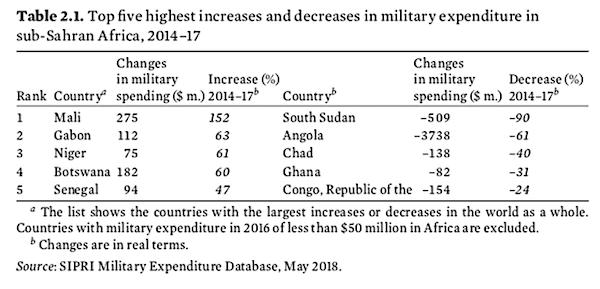 Variations des dépenses militataires