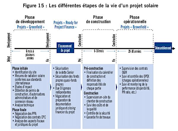 etapes projet