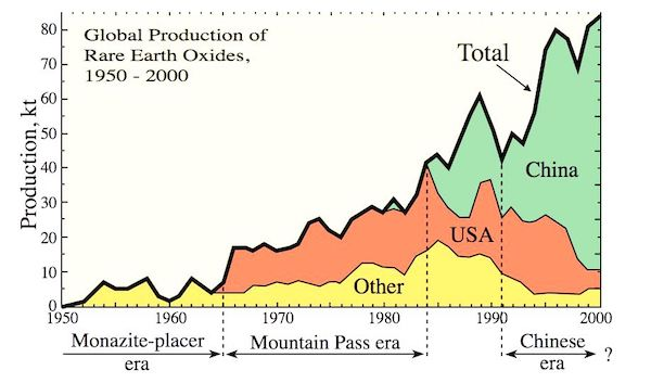 1global production rare earths