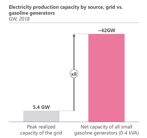 2production électrique Nigeria